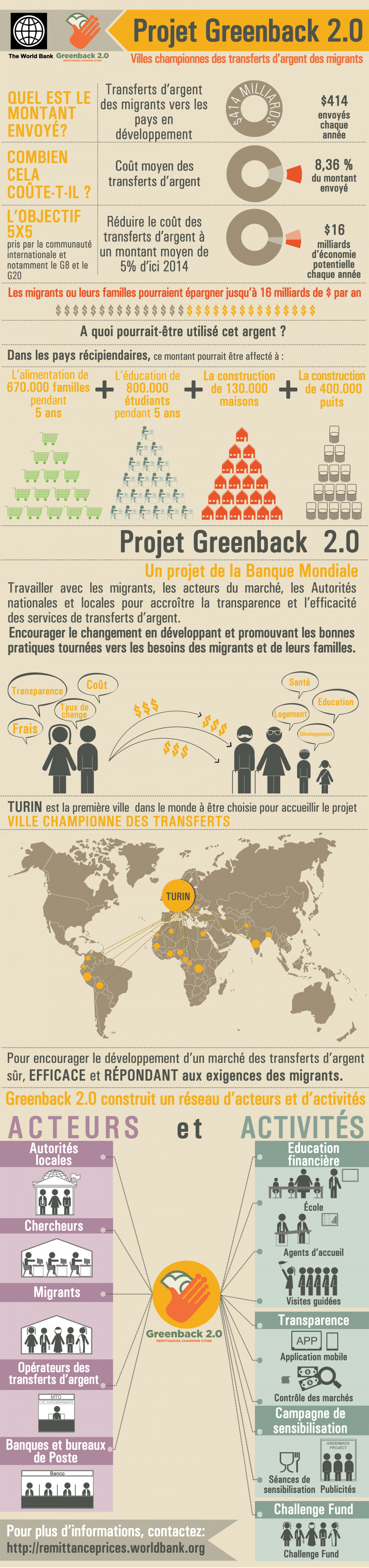 Infographie Project Greenback 2.0